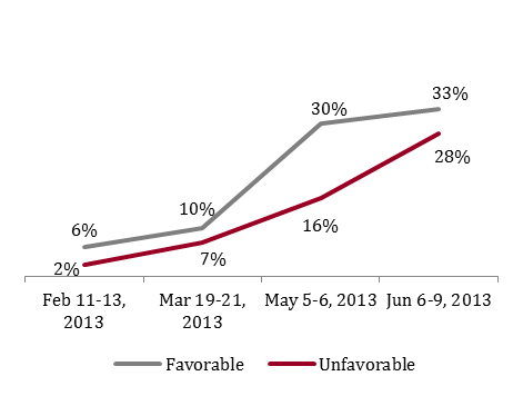 Figure 3: Gomez favorability with women