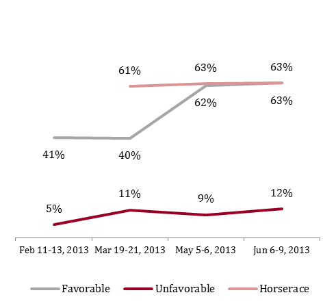 Figure 5: Markey favorability, vote share with Democrats